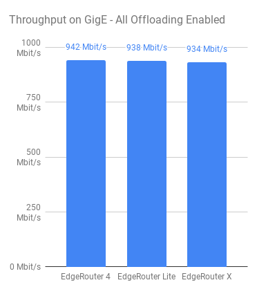 edgerouter-raw-throughput-graph